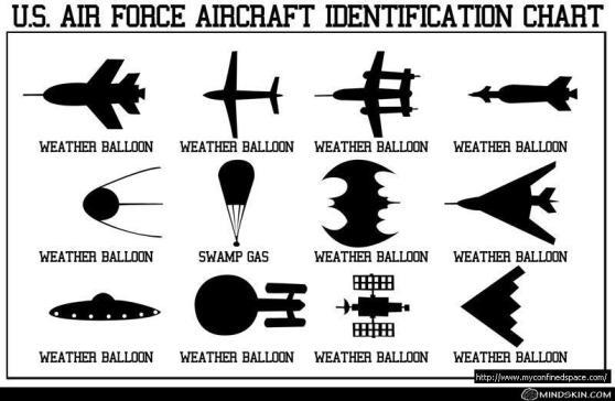 airforcechart